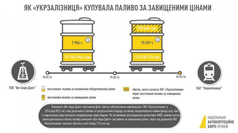 Два года на одном месте. Антикоррупционный суд не может перейти к рассмотрению по существу дела о закупках дизельного топлива «Укрзалізницею»
